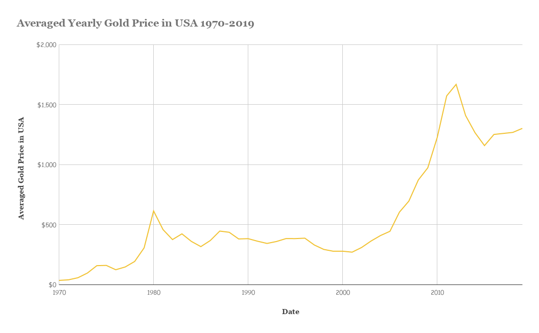 Averaged Yearly Gold Price in USA 1970-2019 (1)